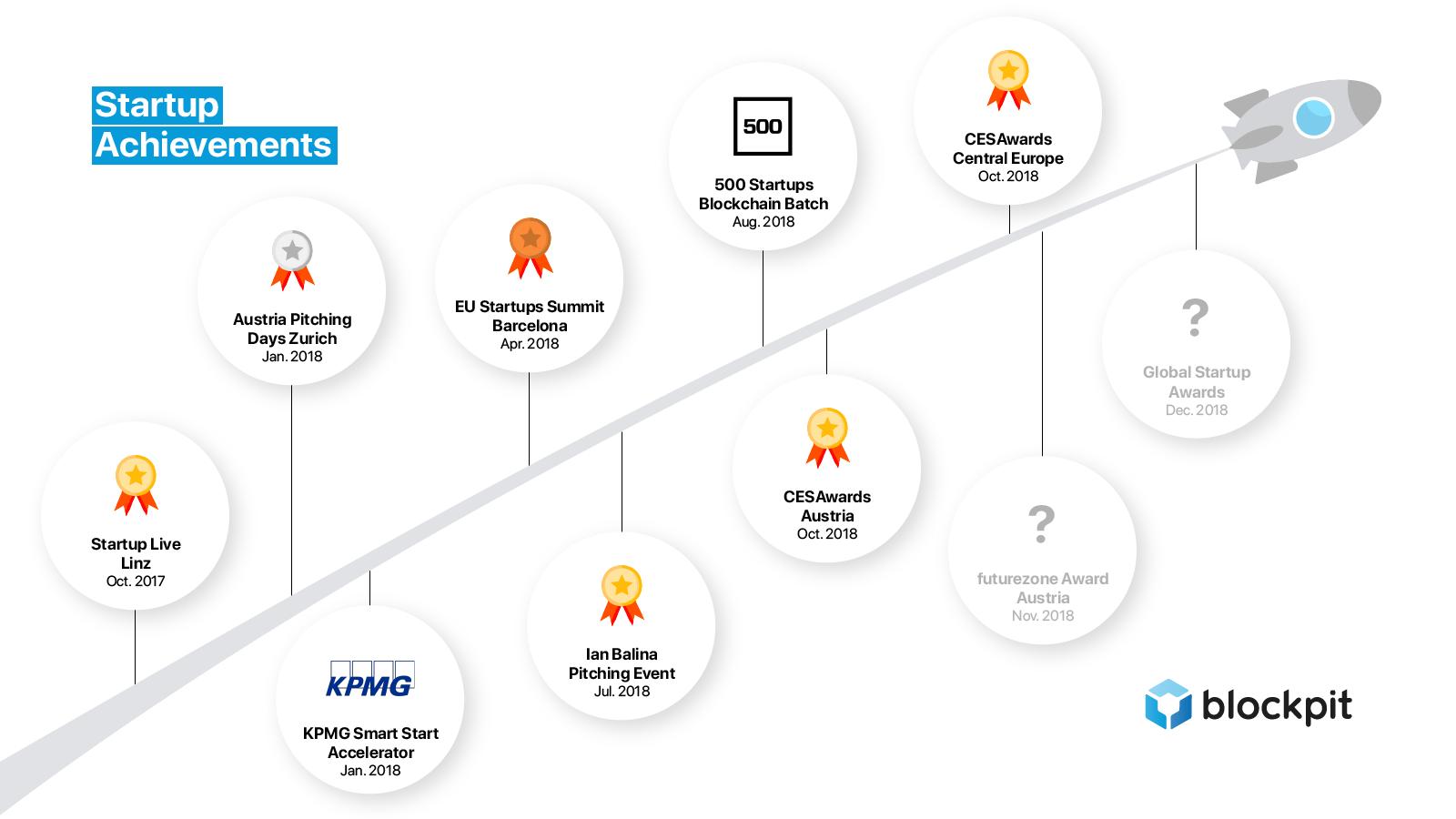 Blockpit wurde in den letzten zwölf Monaten vielfach ausgezeichnet