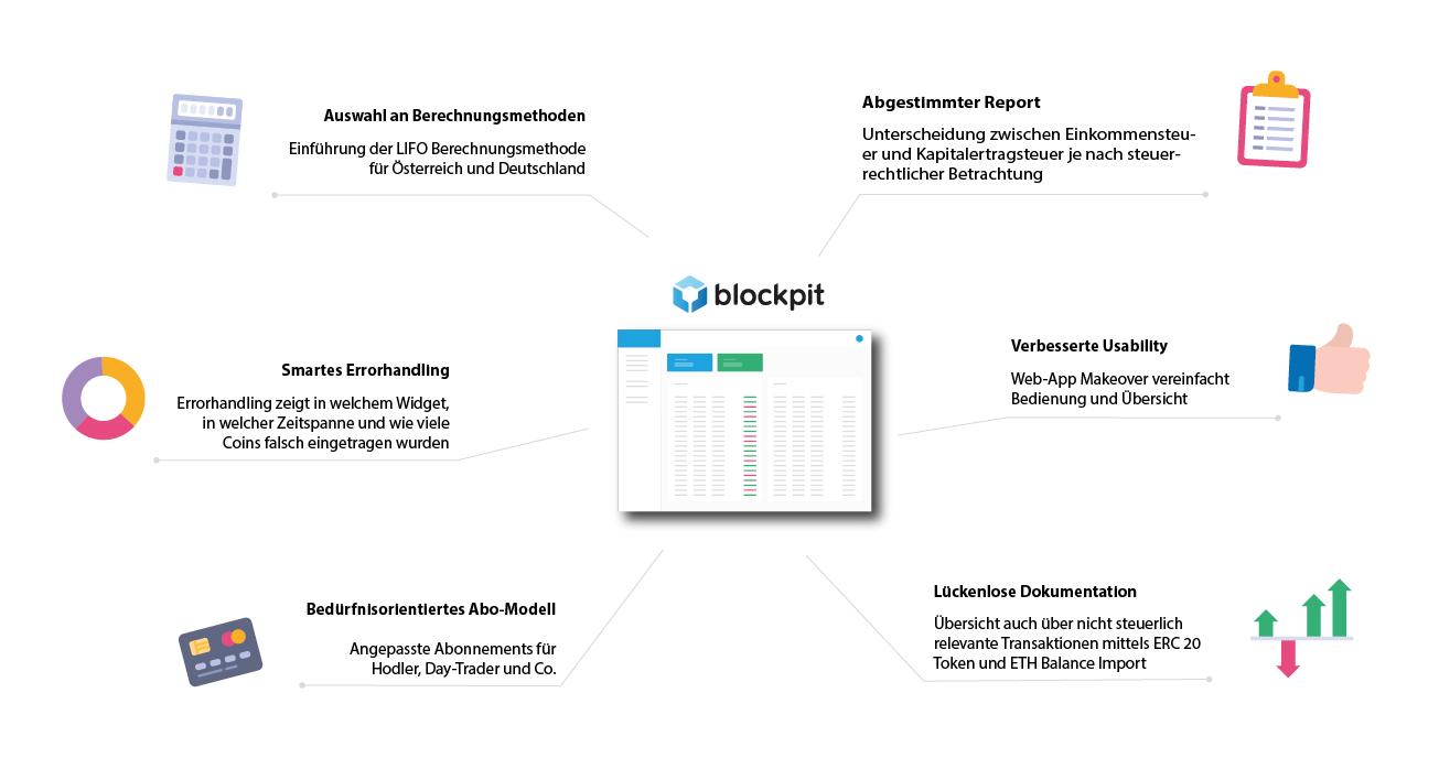 Funktionen der Blockpit Steuerreport und Portfoliomanagement Tool